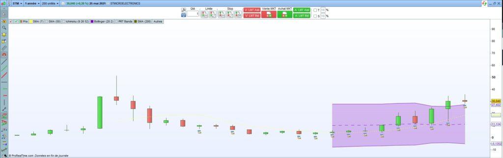 Analyse graphique de l'action STMicroelectronics en unité de temps annuelle