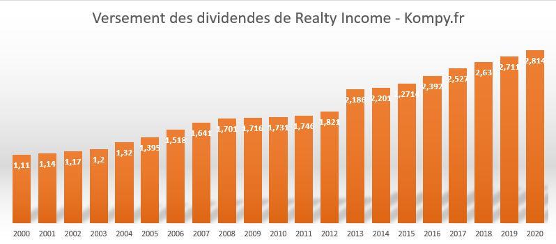 Historique des dividendes Realty Income depuis 2000