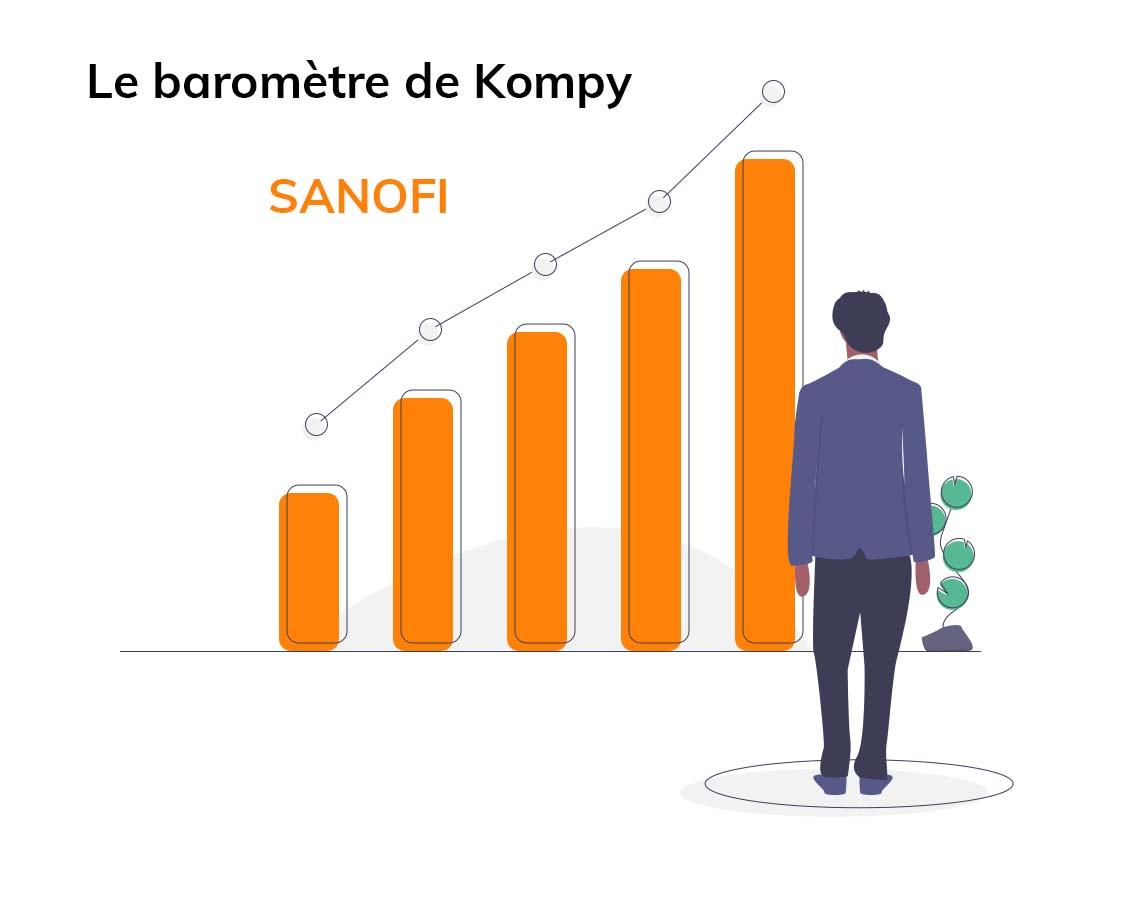 Le baromètre de Kompy : Analyse de la société Sanofi