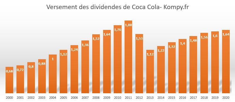 Historique des dividendes Coca-Cola depuis 2000