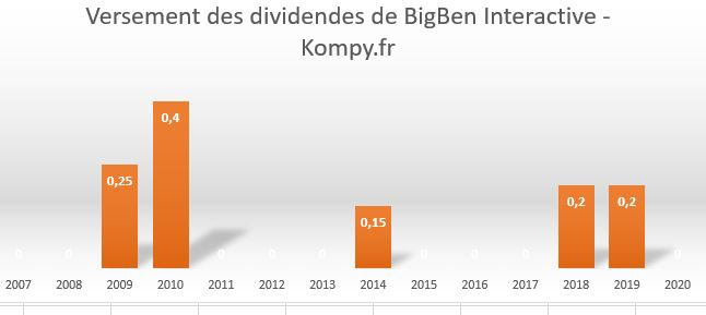 Historique des dividendes de la société BigBen