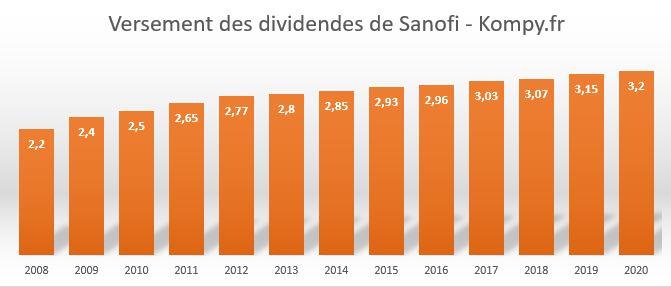 Historique des dividendes de la société Sanofi