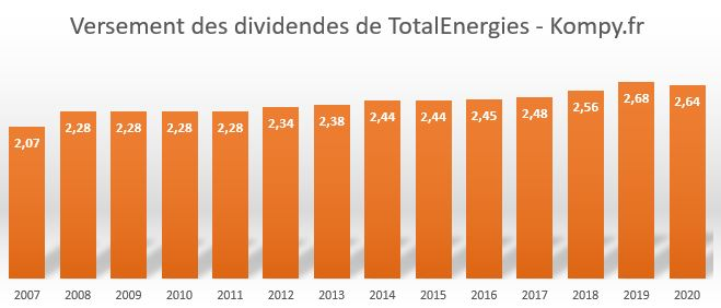 Historique des dividendes de la société TotalEnergies