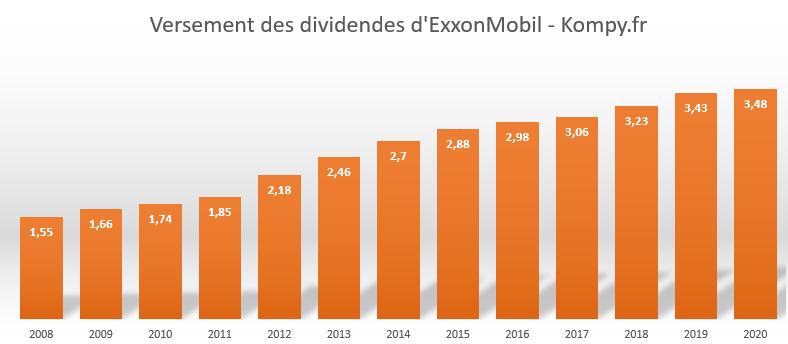 Historique des dividendes ExxonMobil depuis 2008