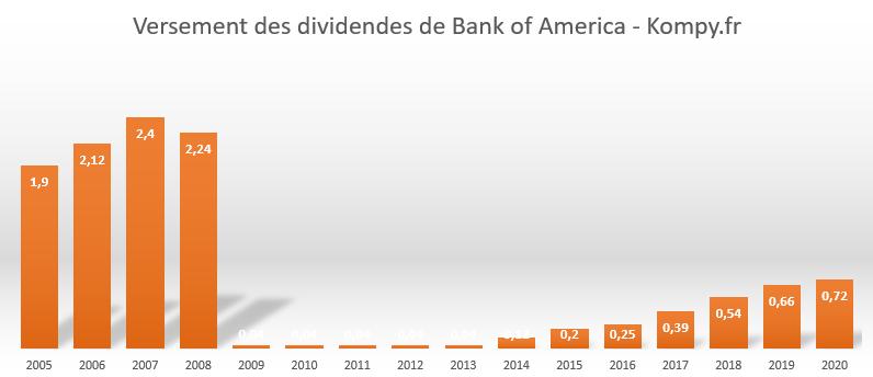 Historique des dividendes Bank Of America depuis 2005